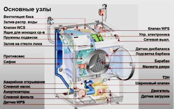 Узлы стиральной машины и поломки